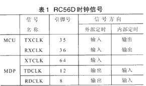 基于TMS320F206和RC56D芯片实现同步通信终端的设计