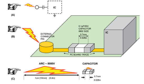 浅谈保护印刷电路板(PCB)免受ESD破坏的方法