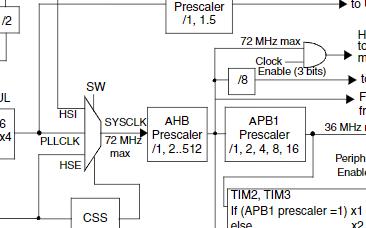 基于ARM的32位MCU芯片STM32F103x4/103x6