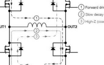 3.6A刷式直流电机驱动芯片GC8872数据手册