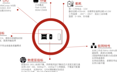 海思PLC-IOT 智能照明在实际应用中的优势分...
