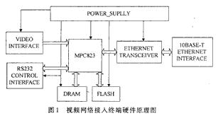 基于MPC823微处理器和Linux实现视频网络接入终端的设计