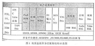 基于ST20-TP4和ST20TP4芯片實現數字電視機頂盒系統的設計