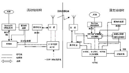 基于PC/104嵌入式计算机模块实现采集系统的设计