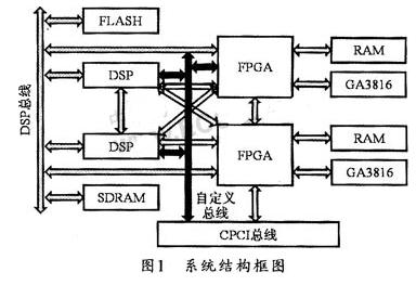基于FPGA和雙GA3816處理器實現數字通用信號處理系統的設計