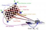 3D激光雷達和相機校準是如何考慮傳感器之間誤差的?