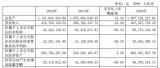 泰禾智能开价600万出售艾睿思30%股权