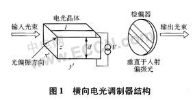 基于电光调制技术实现应用系统的设计
