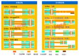 PCB高速信号软板上的性能是怎么样的?