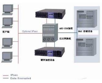 储存加密的分类及应用研究