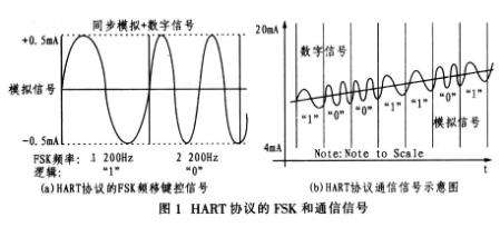 單片CMOS調制解調器A5191HRT的性能特點及設計實現