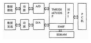 基于TMS320C6711数字信号处理器实现软件无线电系统的设计