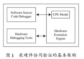 基于指令级模拟器加逻辑仿真器实现协同验证环境的搭...