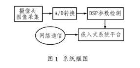 淺談TMS320C32的嵌入式RTOS視頻網絡檢測系統