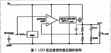 关于低压差线性稳压器(LDO)的PSRR和在USB电路中的应用