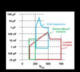 电动汽车充电器对安规电容器提出更加严格的要求