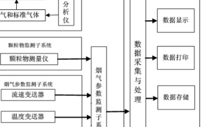 cems烟气监测系统设计方案