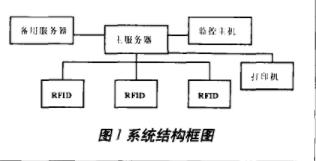 探究基于SLRC400的矿用人员安全系统设计