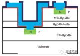 基于分子束外延的短/中波双色碲镉汞材料及器件的最新研究进展