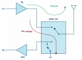 ADI采用硅技术的高功率开关专为简化RF前端设计...