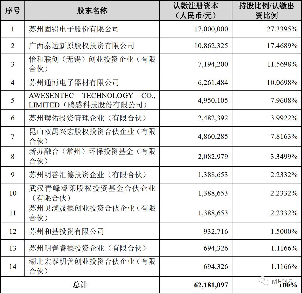 苏州固锝发布关于参股公司获得融资及股权变化的公告