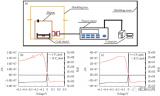 长波MCT红外探测器暗电流测试分析
