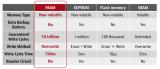 富士通FRAM產品已成功應用于智能卡及IC卡等工業領域