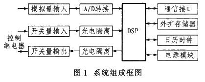 采用DSP技术实现馈线终端装置的应用方案