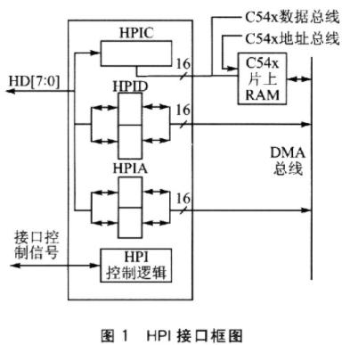 基于VC5402和PCI2040实现HPI接口和PCI接口的应用设计