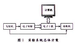 基于EPlKl00芯片和AD9854频率合成器实现通信对抗教学演示系统的设计