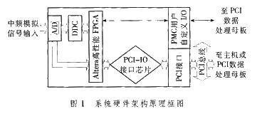 基于ADSP-TS201DSP芯片和PCI總線協議實現PMC數據采集卡的設計