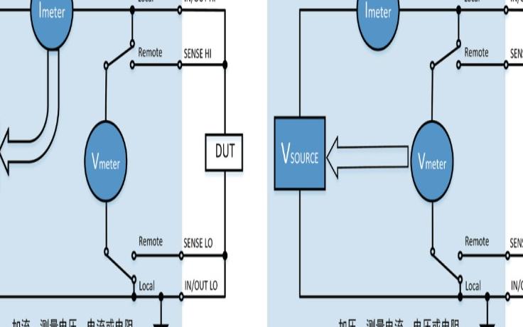 N2600系列高精密数字源表的功能及应用