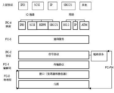 采用片上系统技术实现FC协议芯片的方案设计