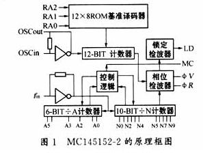 锁相环频率合成器专用芯片MC145152-2的设计及应用