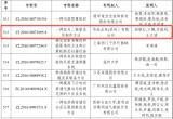 华灿光电连续第三次获中国专利优秀奖