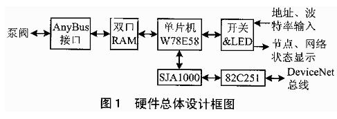 基于总线协议标准实现DeviceNet适配器的应...