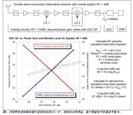 基于模數轉換器實現寬帶接收機的設計及參數分析