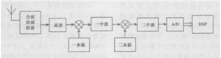 基于软件无线电和接收信号处理器芯片AD6624实现基带滤波器的设计