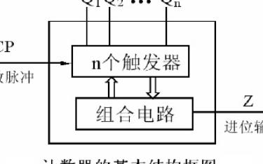 计数器与分频电路实验课件下载