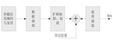 基于DSP和FPGA芯片实现基带处理单元的设计方案