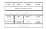 剖析SOA对整车E/E架构的挑战