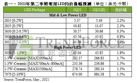 Q2照明用LED价格喊涨,有望带动全年照明用LED市场产值至67.09亿美元