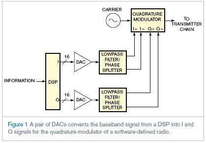 基于滤波器和混频器实现软件无线电的应用设计方案
