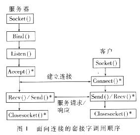 基于Windows NT多线程实现智能蓄电池远程...