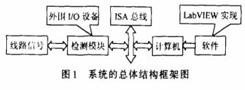 基于计算机仪器系统实现2M数字传输分析仪的功能设计