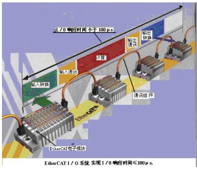 XFC技术特征与组件的应用研究