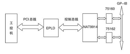 基于工控机和EPLD实现GP-IB接口通信的设计