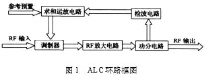 基于调制器和放大器实现ALC环路电路的设计