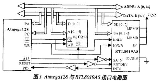 基于mega128芯片實現TCP/IP協議棧的設計