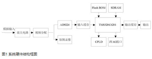 基于射频芯片和单片机实现无线传感器网络节点的应用...
